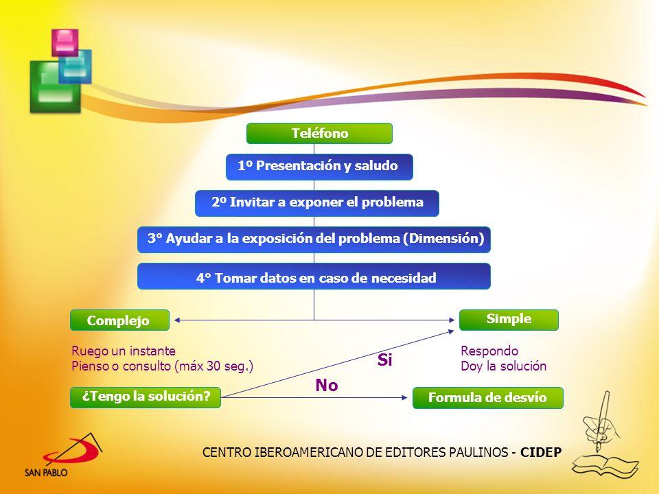 CENTRO IBEROAMERICANO DE EDITORES PAULINOS - CIDEP Teléfono 1º Presentación y saludo 2º Invitar a exponer el problema 3° Ayudar a la exposición del pr