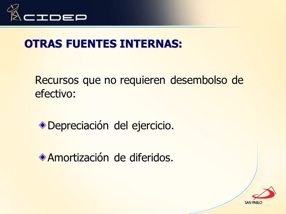 OTRAS FUENTES INTERNAS: Recursos que no requieren desembolso de efectivo: Depreciación del ejercicio. Amortización de diferidos.
