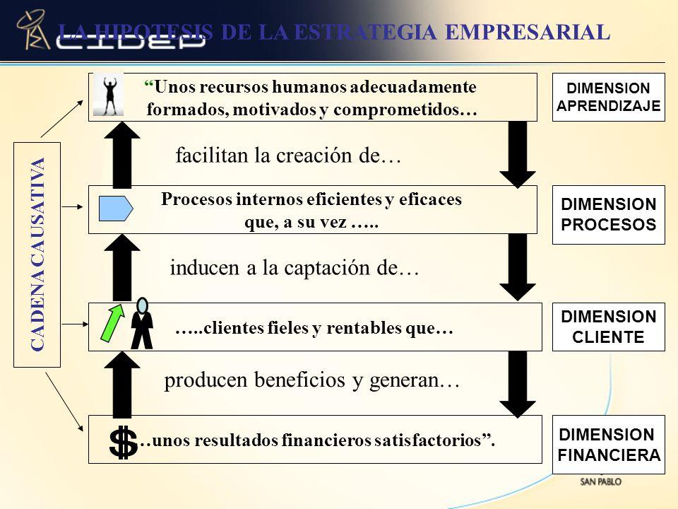 Unos recursos humanos adecuadamente formados, motivados y comprometidos… Procesos internos eficientes y eficaces que, a su vez ….. …..clientes fieles