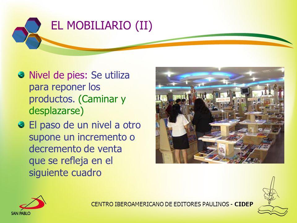 CENTRO IBEROAMERICANO DE EDITORES PAULINOS - CIDEP EL MOBILIARIO (II) Nivel de pies: Se utiliza para reponer los productos. (Caminar y desplazarse) El