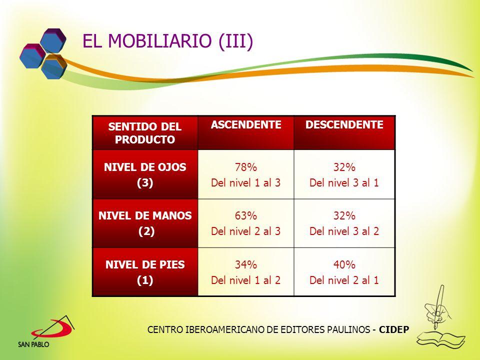 CENTRO IBEROAMERICANO DE EDITORES PAULINOS - CIDEP EL MOBILIARIO (III) SENTIDO DEL PRODUCTO ASCENDENTEDESCENDENTE NIVEL DE OJOS (3) 78% Del nivel 1 al