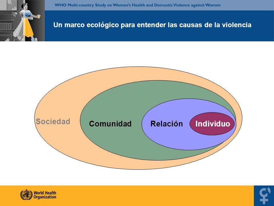 Un marco ecológico para entender las causas de la violencia IndividuoRelaciónComunidad Sociedad