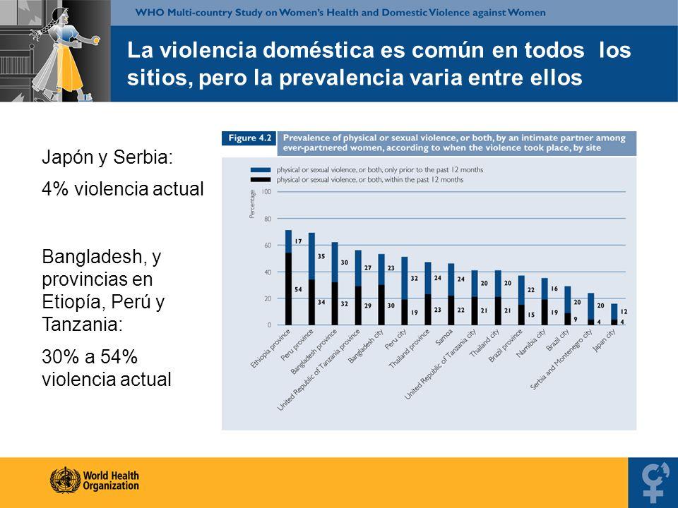 La violencia doméstica es común en todos los sitios, pero la prevalencia varia entre ellos Japón y Serbia: 4% violencia actual Bangladesh, y provincia