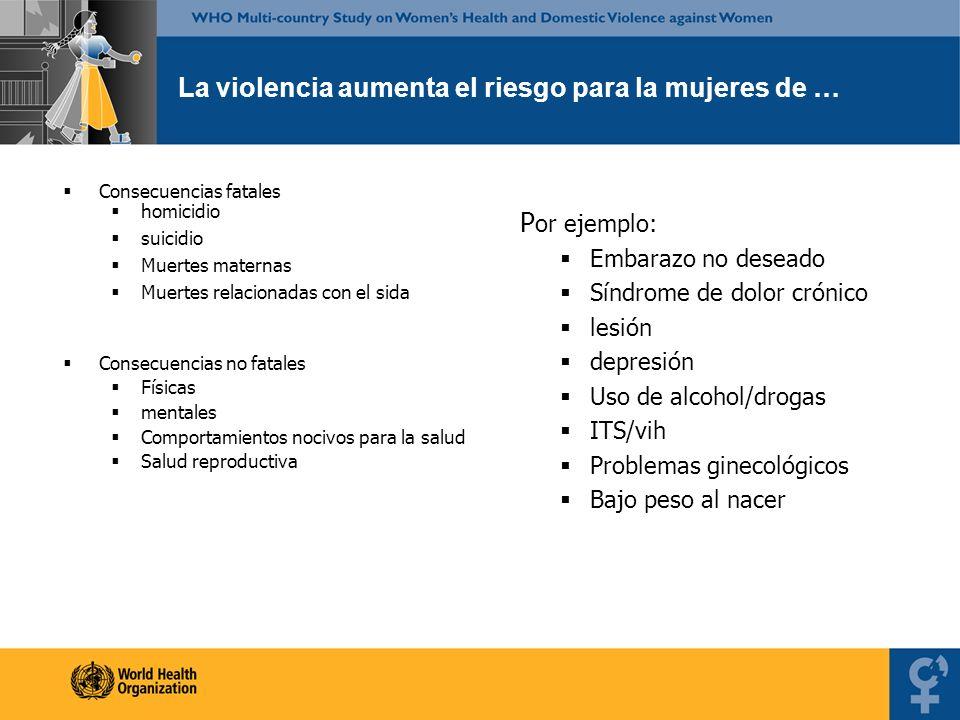 La violencia aumenta el riesgo para la mujeres de … Consecuencias fatales homicidio suicidio Muertes maternas Muertes relacionadas con el sida Consecu