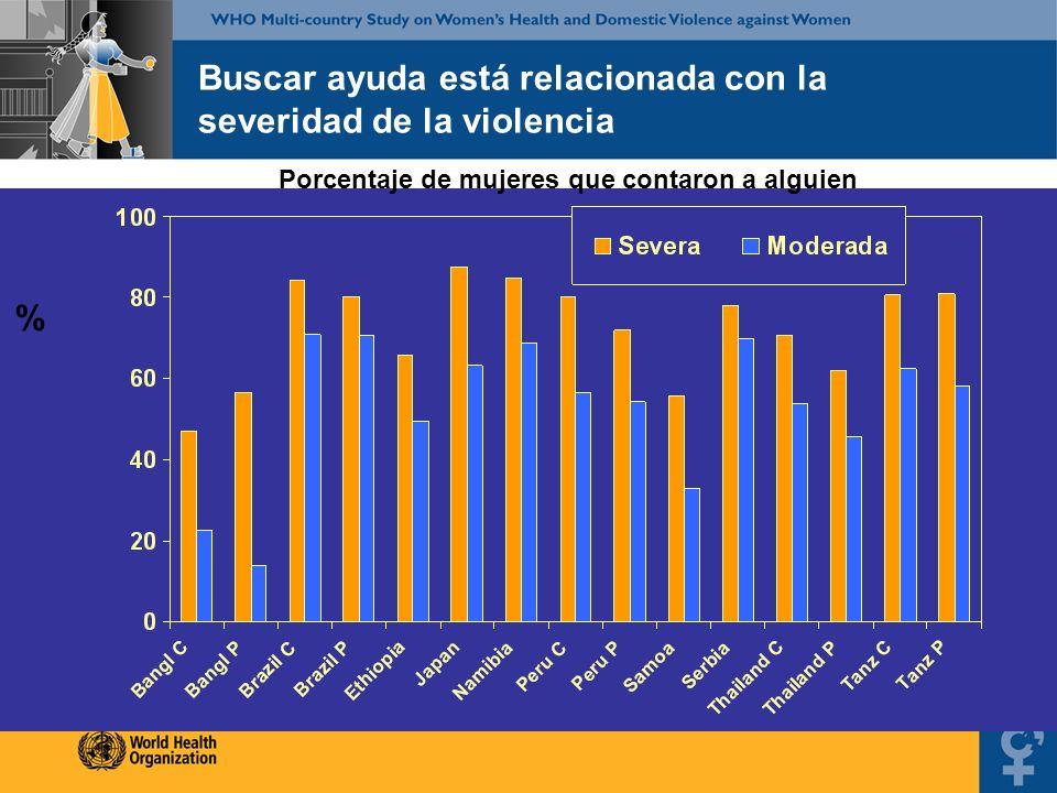 % Buscar ayuda está relacionada con la severidad de la violencia Porcentaje de mujeres que contaron a alguien