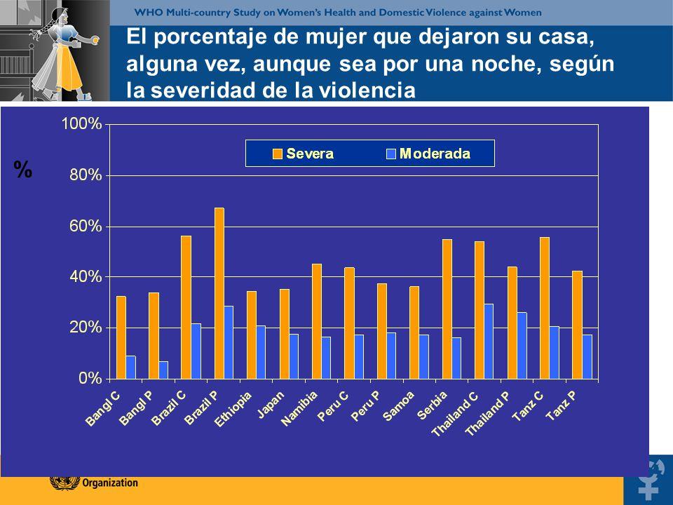 % El porcentaje de mujer que dejaron su casa, alguna vez, aunque sea por una noche, según la severidad de la violencia