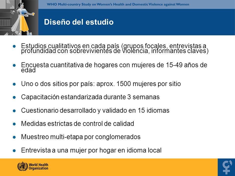 Prevalencia de violencia doméstica America Latina: violencia física