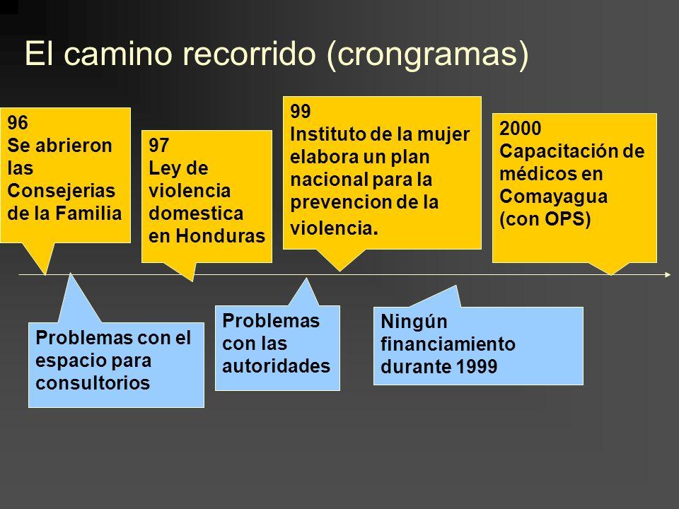 96 Se abrieron las Consejerias de la Familia 97 Ley de violencia domestica en Honduras 99 Instituto de la mujer elabora un plan nacional para la prevencion de la violencia.