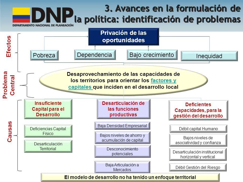 Inequidad Privación de las oportunidades Bajo crecimiento Pobreza Desaprovechamiento de las capacidades de los territorios para orientar los factores