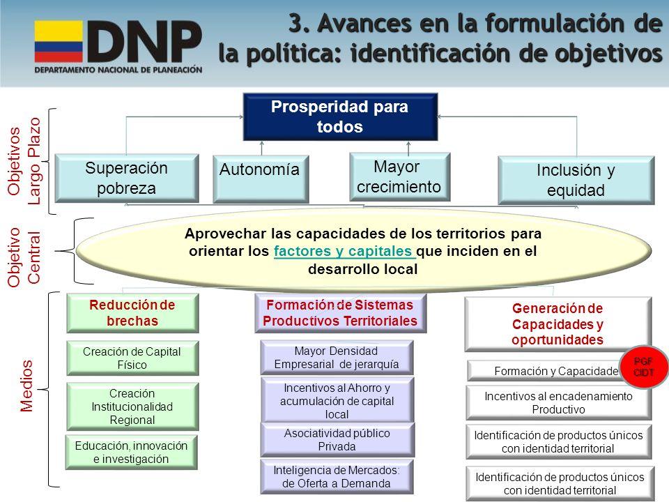 1 1 2 2 3 3 Diseñar políticas para fortalecer a los territorios como agentes del DL Complementar políticas sectoriales con enfoque territorial Promover y facilitar la puesta en marcha de procesos de desarrollo local 3.