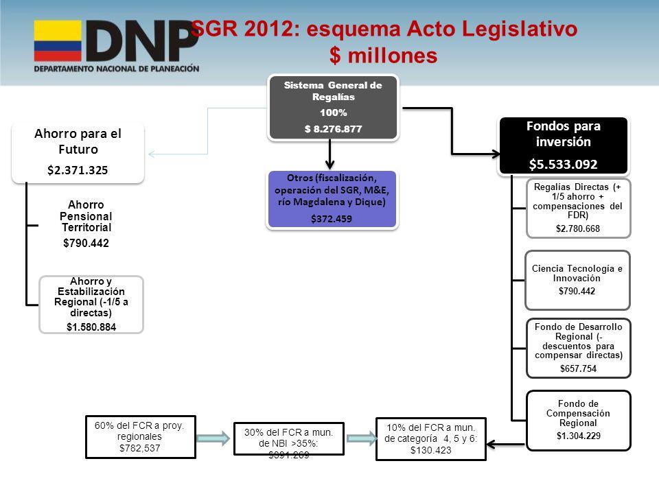 Decreto 4950 de Dic 30 de 2011 Por el cual se expide el presupuesto del SGR 2012 Sistema General de Regalías Presupuesto 2012 -(Millones de pesos) Distribución entre fondos SGR presupuesto 2012 (pesos) CONCEPTOMonto 2012Particip (%) SISTEMA GENERAL DE REGALÍAS * 8.276.877100% 1.