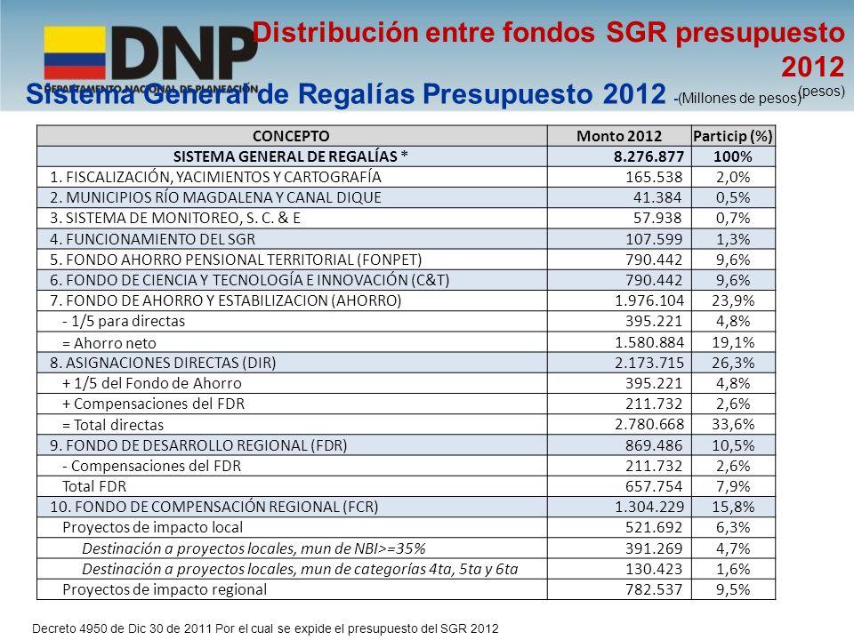 Sistema General de Regalías Presupuesto 2012 (Miles de millones de pesos) */ Incluye Corporaciones y nuevos descubrimientos no departamentalizados Departamento TotalPart %Departamento TotalPart % Bogotá134,1 1,70% Guaviare43,4 0,55% Valle198 2,50% San Andrés45,9 0,58% Quindío53,6 0,68% Caquetá113,3 1,43% Risaralda75 0,95% Nariño282,8 3,58% Caldas85,3 1,08% Amazonas48,2 0,61% Cundinamarca188,9 2,39% Cesar466,2 5,90% Santander293,8 3,72% Bolívar317,2 4,01% Antioquia424,6 5,37% Cauca222,4 2,81% Atlántico152,3 1,93% Magdalena238,1 3,01% Meta1.076,1013,61% Vaupés30,2 0,38% Tolima197,7 2,50% Sucre283,8 3,59% Norte de Santander184 2,33% Córdoba424,9 5,38% Boyacá272,33,44%Guainía44,9 0,57% Huila242,73,07%La Guajira586,8 7,42% Casanare496,16,28% Vichada59,1 0,75% Arauca201,5 2,55% Choco171,7 2,17% Putumayo166,6 2,11% Otros por distribuir */82,9 1,05% TOTAL7.904,40100%