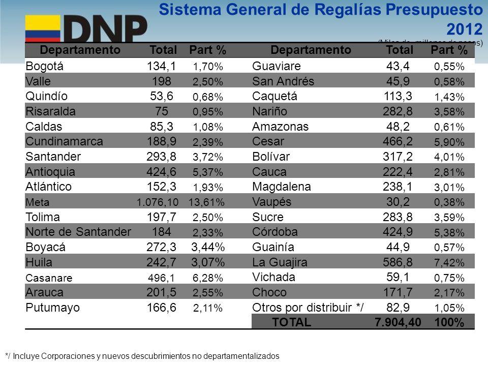 Sistema General de Regalías Presupuesto 2012 (Miles de millones de pesos) */ Incluye Corporaciones y nuevos descubrimientos no departamentalizados Dep
