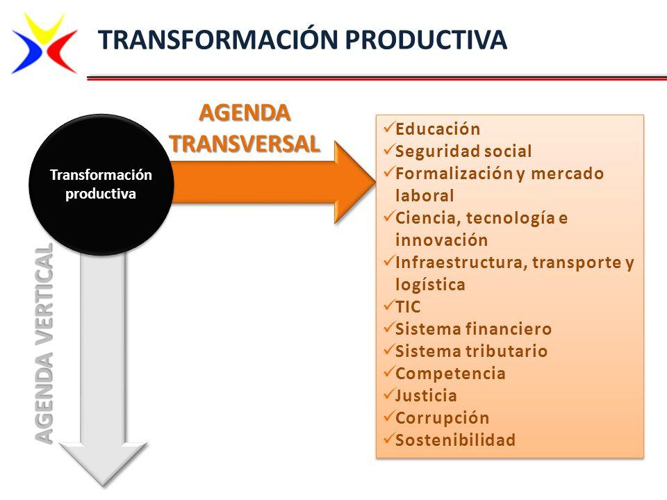 TRANSFORMACIÓN PRODUCTIVA AGENDA VERTICAL Transformación productiva AGENDA TRANSVERSAL Educación Seguridad social Formalización y mercado laboral Cien