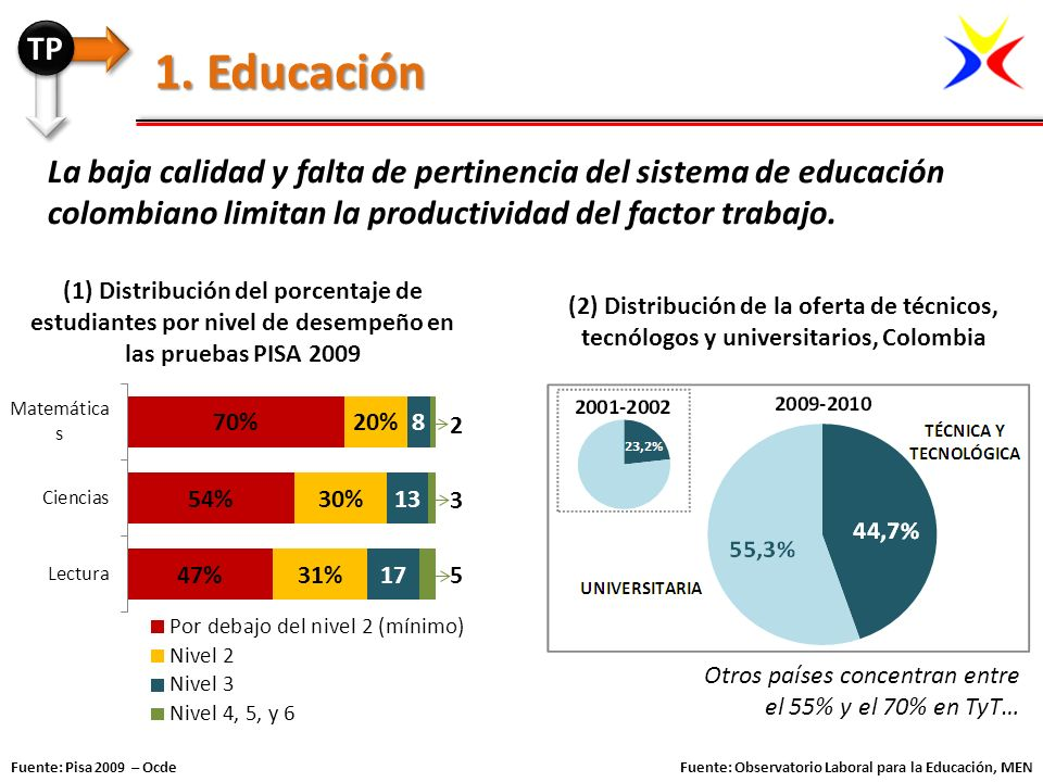 La baja calidad y falta de pertinencia del sistema de educación colombiano limitan la productividad del factor trabajo. 1. Educación (1) Distribución