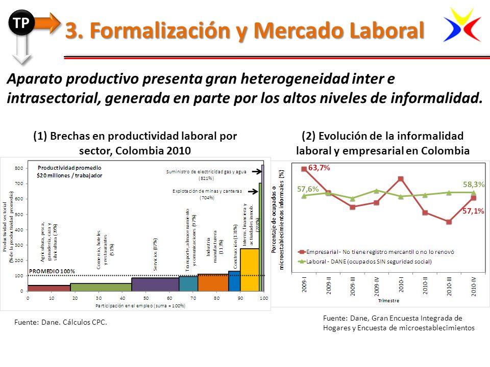 (1) Brechas en productividad laboral por sector, Colombia 2010 Aparato productivo presenta gran heterogeneidad inter e intrasectorial, generada en par