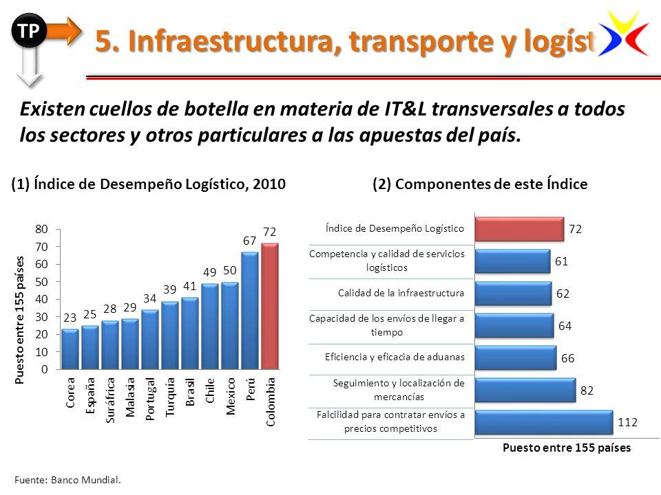Existen cuellos de botella en materia de IT&L transversales a todos los sectores y otros particulares a las apuestas del país. 5. Infraestructura, tra