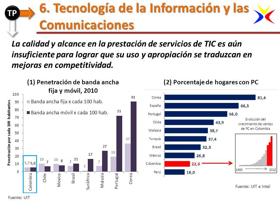 La calidad y alcance en la prestación de servicios de TIC es aún insuficiente para lograr que su uso y apropiación se traduzcan en mejoras en competit