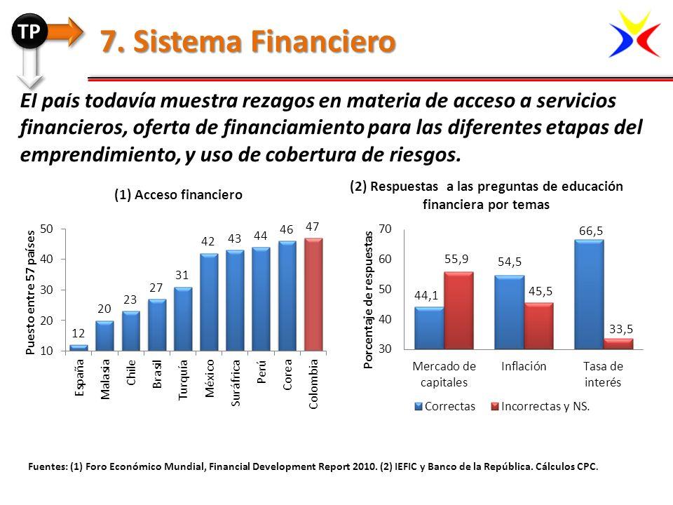 Fuentes: (1) Foro Económico Mundial, Financial Development Report 2010. (2) IEFIC y Banco de la República. Cálculos CPC. 7. Sistema Financiero (1) Acc