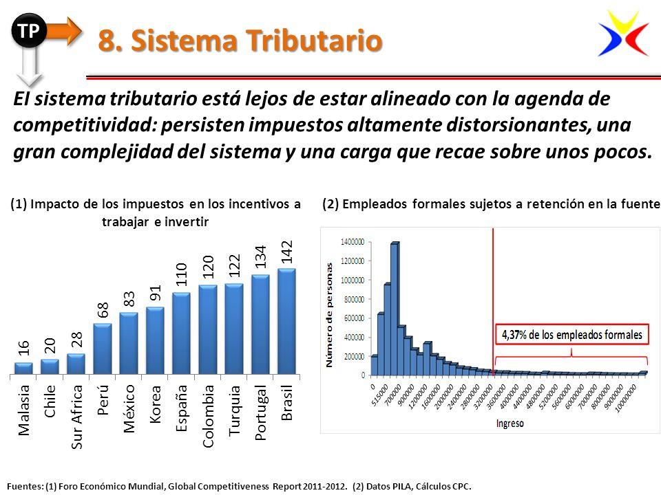 El sistema tributario está lejos de estar alineado con la agenda de competitividad: persisten impuestos altamente distorsionantes, una gran complejida