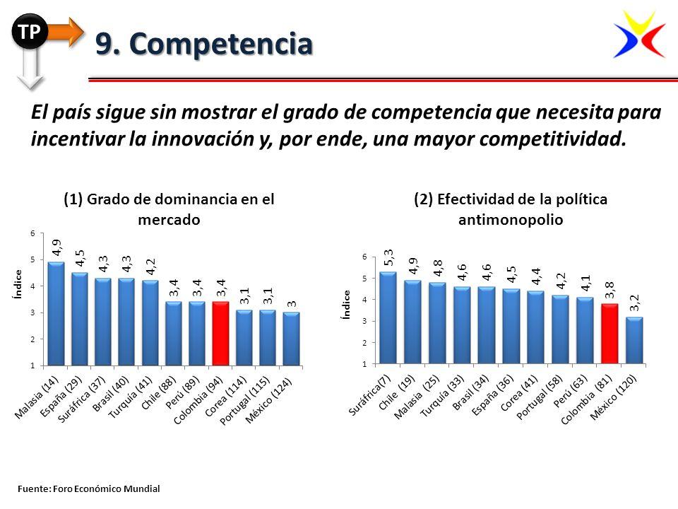 El país sigue sin mostrar el grado de competencia que necesita para incentivar la innovación y, por ende, una mayor competitividad. Fuente: Foro Econó