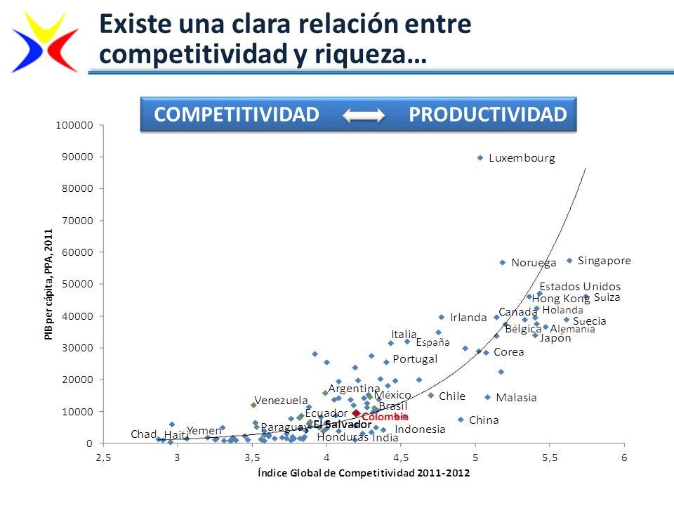 Existe una clara relación entre competitividad y riqueza… COMPETITIVIDAD PRODUCTIVIDAD