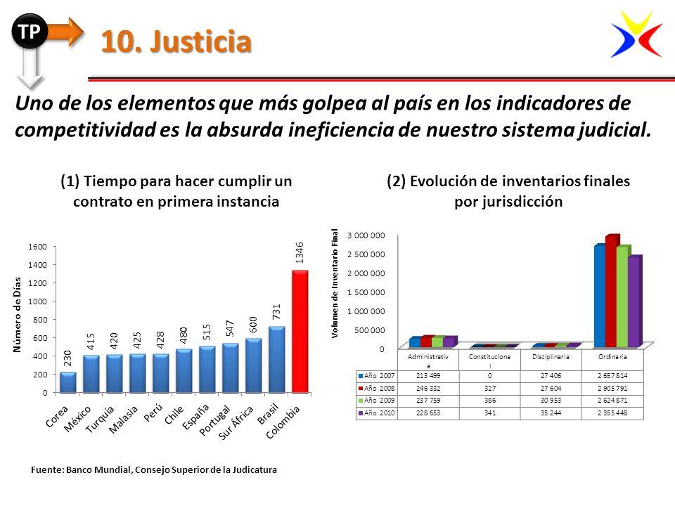 Uno de los elementos que más golpea al país en los indicadores de competitividad es la absurda ineficiencia de nuestro sistema judicial. Fuente: Banco