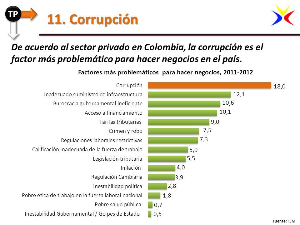 Fuente: FEM 11. Corrupción De acuerdo al sector privado en Colombia, la corrupción es el factor más problemático para hacer negocios en el país. TP