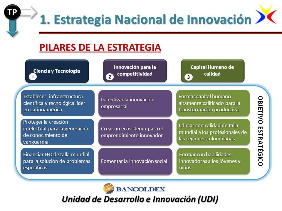 1. Estrategia Nacional de Innovación PILARES DE LA ESTRATEGIA TP Ciencia y Tecnología Establecer infraestructura científica y tecnológica líder en Lat