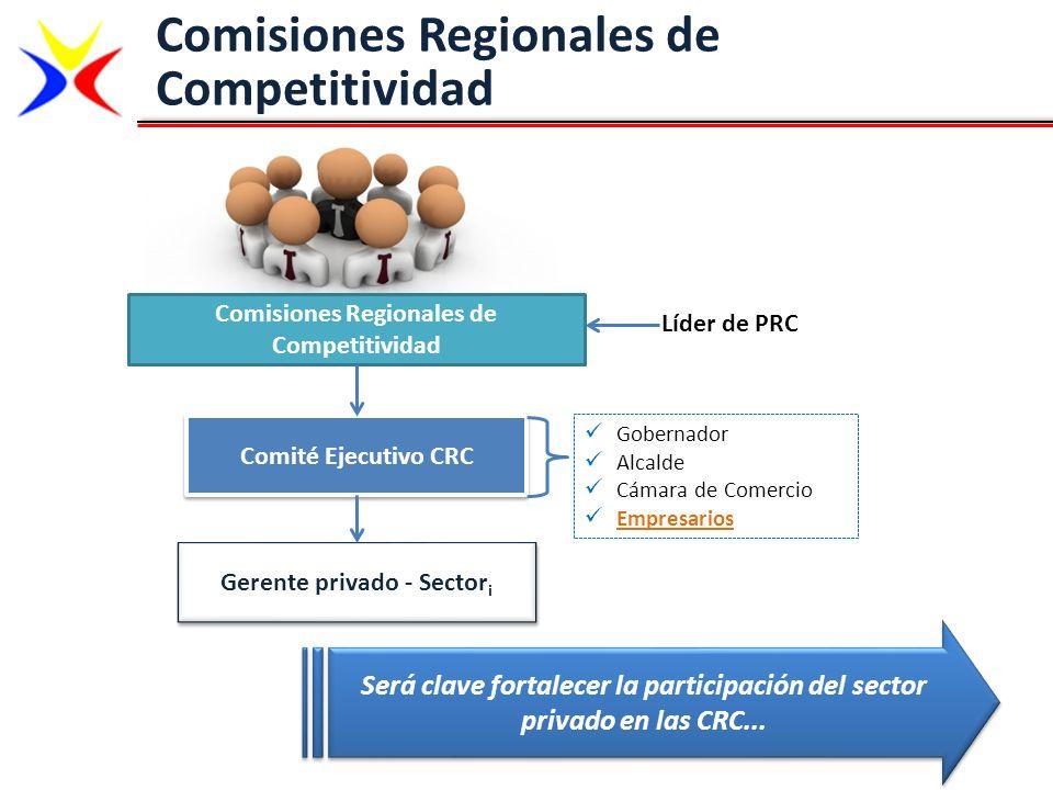 Comisiones Regionales de Competitividad Comisiones Regionales de Competitividad Comité Ejecutivo CRC Gerente privado - Sector i Líder de PRC Gobernado