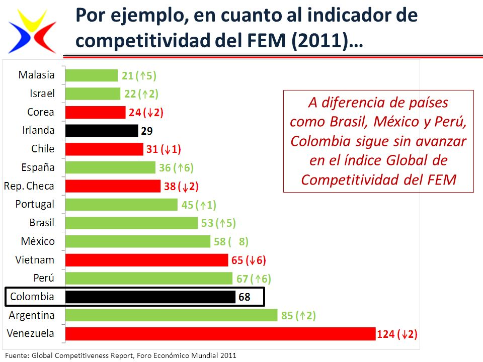 Fuente: Global Competitiveness Report, Foro Económico Mundial 2011 A diferencia de países como Brasil, México y Perú, Colombia sigue sin avanzar en el