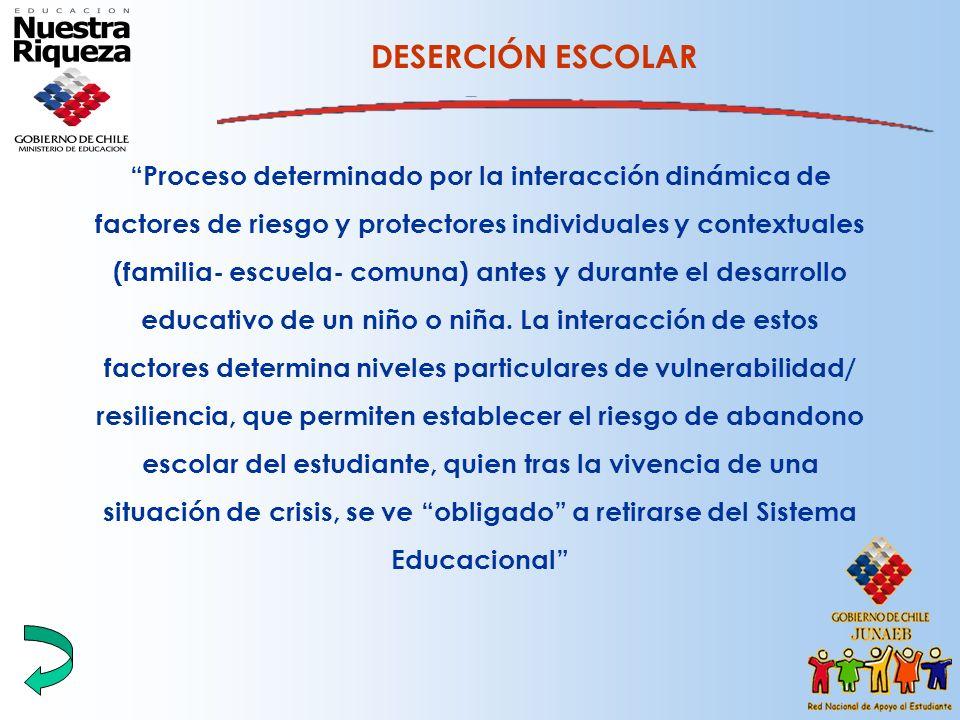 Proceso determinado por la interacción dinámica de factores de riesgo y protectores individuales y contextuales (familia- escuela- comuna) antes y dur