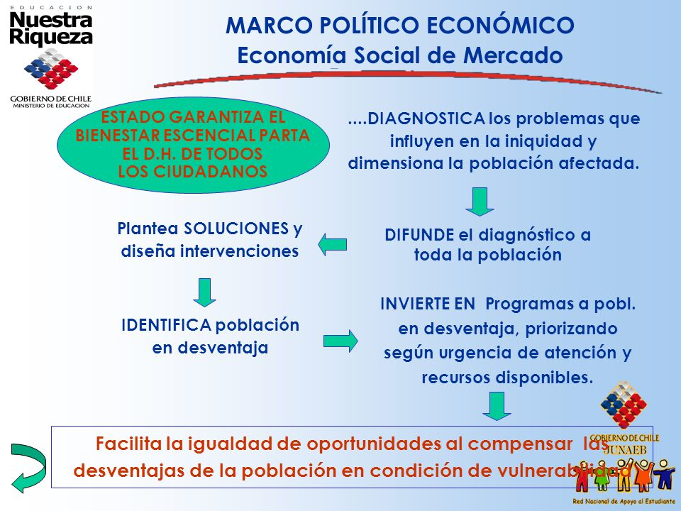 MARCO POLÍTICO ECONÓMICO Economía Social de Mercado....DIAGNOSTICA los problemas que influyen en la iniquidad y dimensiona la población afectada. DIFU