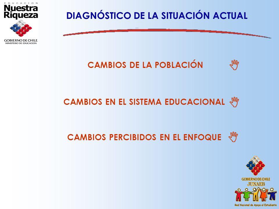 DIAGNÓSTICO DE LA SITUACIÓN ACTUAL CAMBIOS DE LA POBLACIÓN CAMBIOS EN EL SISTEMA EDUCACIONAL CAMBIOS PERCIBIDOS EN EL ENFOQUE