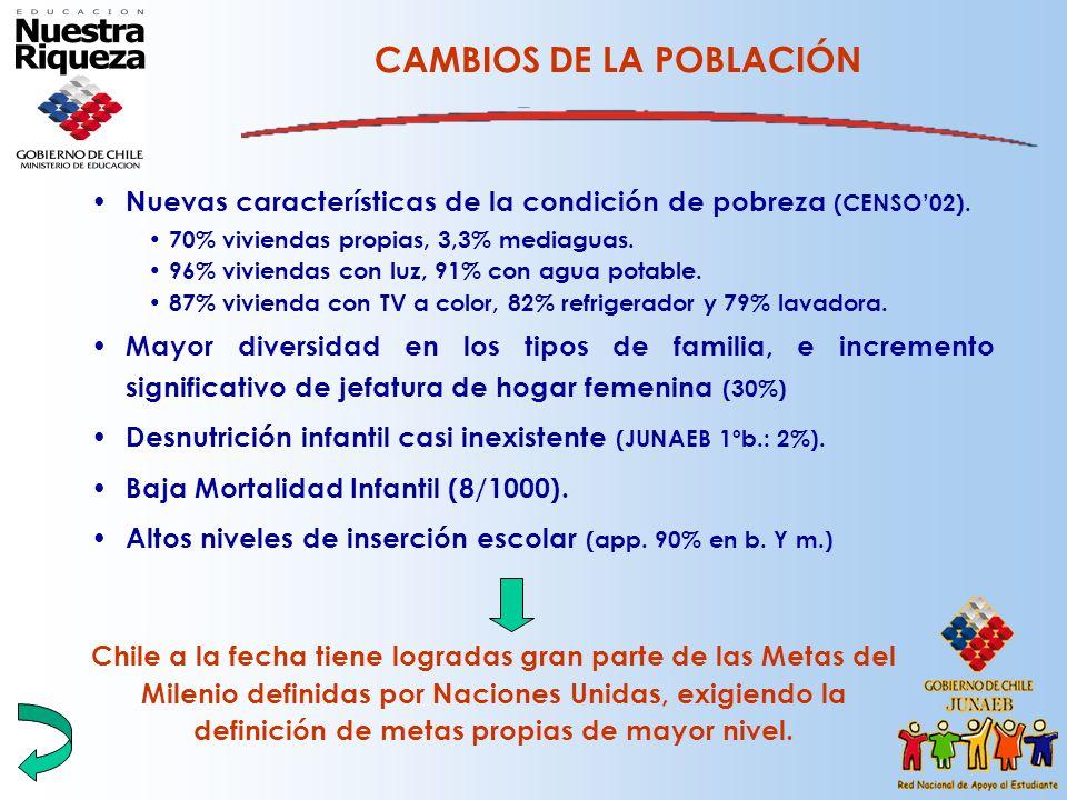 CAMBIOS DE LA POBLACIÓN Nuevas características de la condición de pobreza (CENSO02). 70% viviendas propias, 3,3% mediaguas. 96% viviendas con luz, 91%