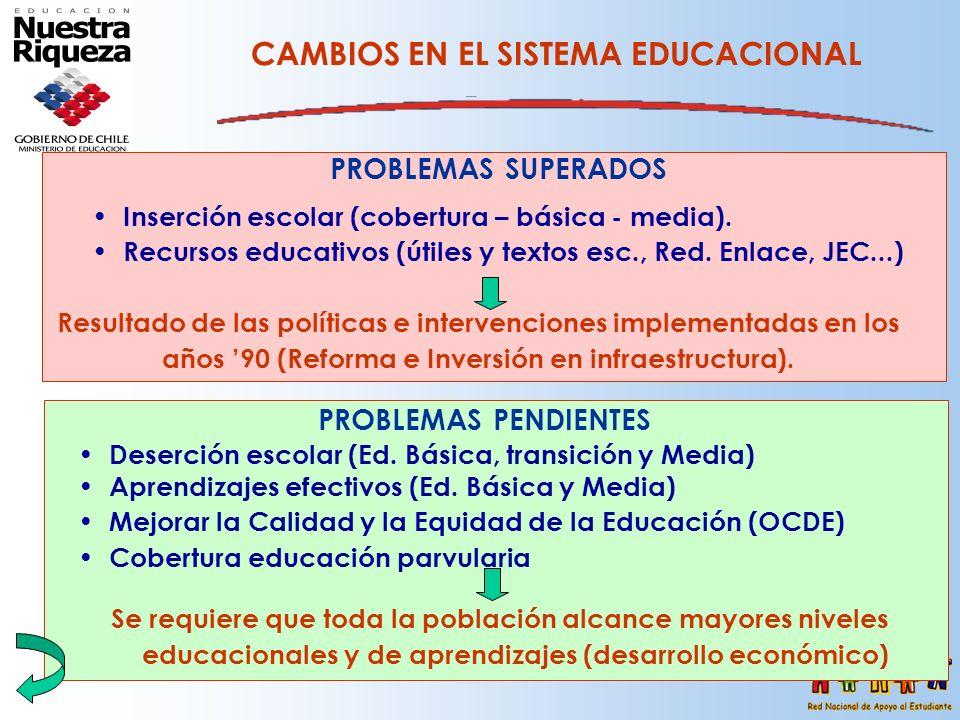 CAMBIOS EN EL SISTEMA EDUCACIONAL PROBLEMAS PENDIENTES Deserción escolar (Ed. Básica, transición y Media) Aprendizajes efectivos (Ed. Básica y Media)