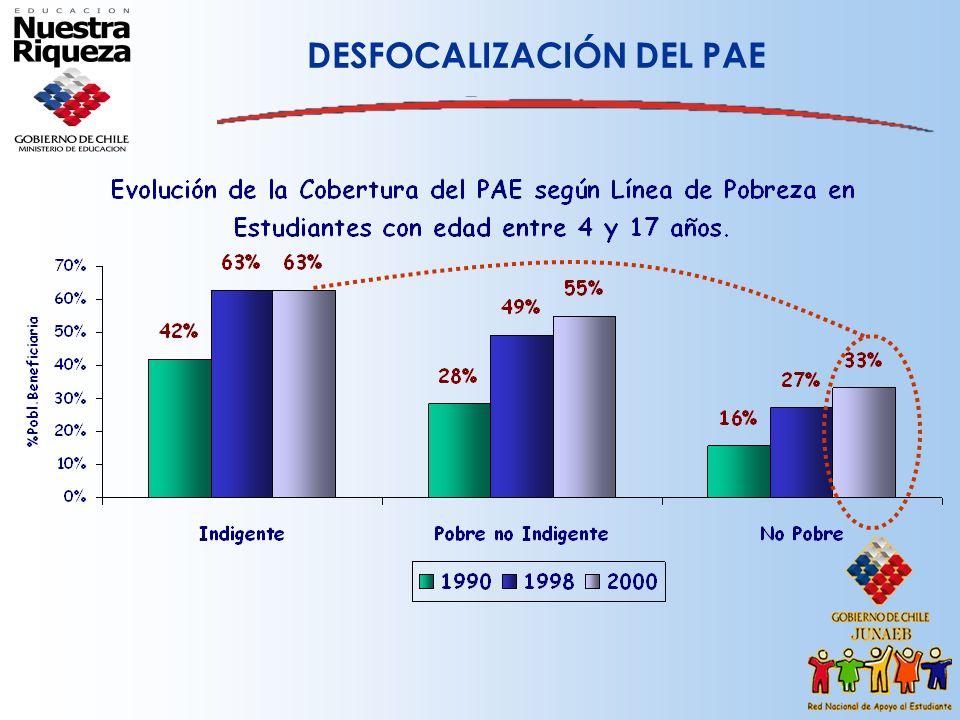 DESFOCALIZACIÓN DEL PAE
