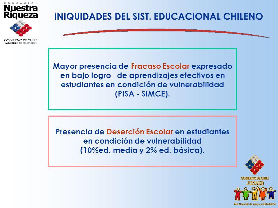 Mayor presencia de Fracaso Escolar expresado en bajo logro de aprendizajes efectivos en estudiantes en condición de vulnerabilidad (PISA - SIMCE). INI