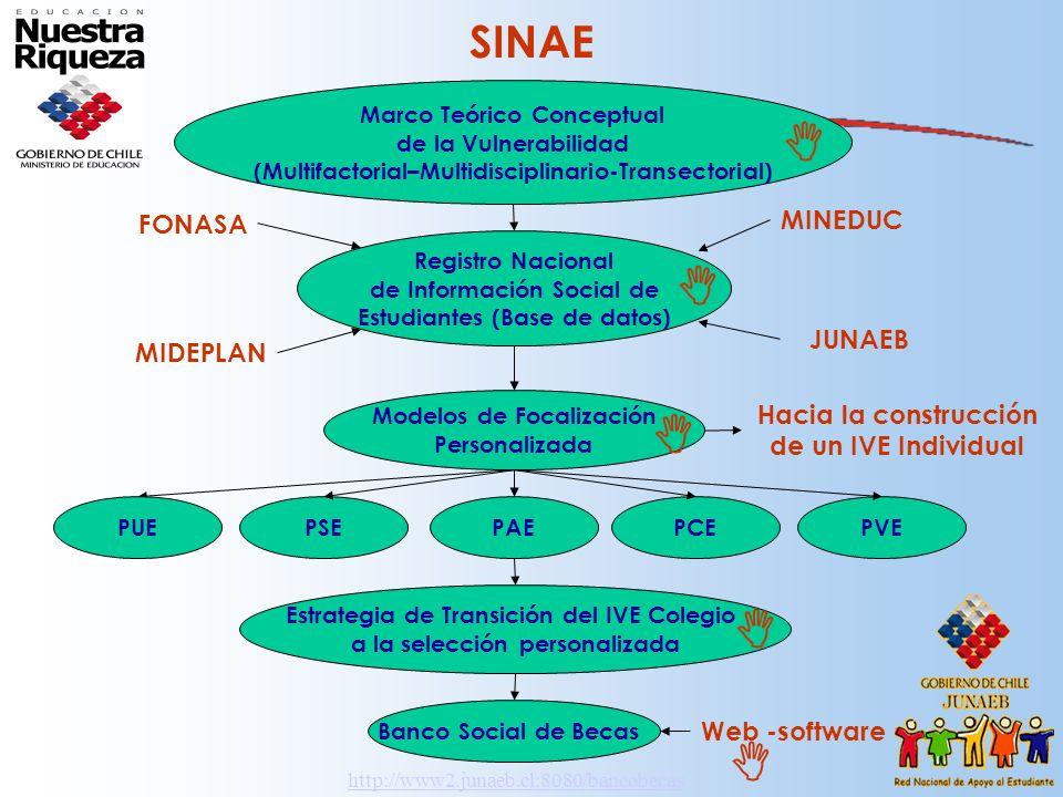 SINAE Registro Nacional de Información Social de Estudiantes (Base de datos) FONASA MINEDUC MIDEPLAN JUNAEB Modelos de Focalización Personalizada Banc