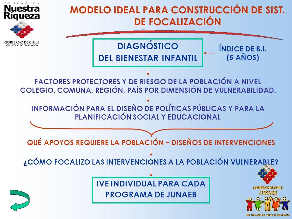 MODELO IDEAL PARA CONSTRUCCIÓN DE SIST. DE FOCALIZACIÓN DIAGNÓSTICO DEL BIENESTAR INFANTIL ÍNDICE DE B.I. (5 AÑOS) INFORMACIÓN PARA EL DISEÑO DE POLÍT
