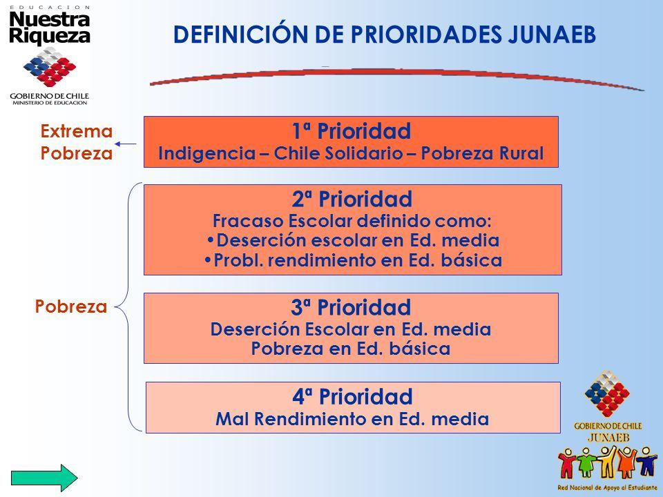 1ª Prioridad Indigencia – Chile Solidario – Pobreza Rural 2ª Prioridad Fracaso Escolar definido como: Deserción escolar en Ed. media Probl. rendimient