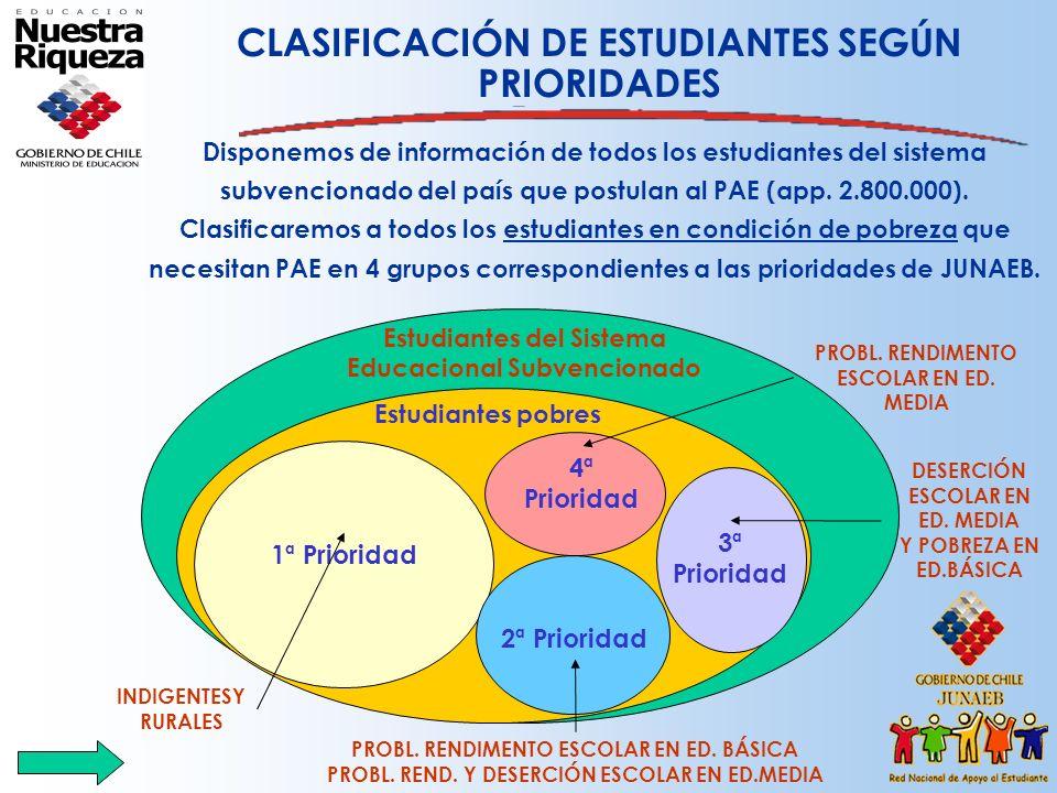 Disponemos de información de todos los estudiantes del sistema subvencionado del país que postulan al PAE (app. 2.800.000). Clasificaremos a todos los