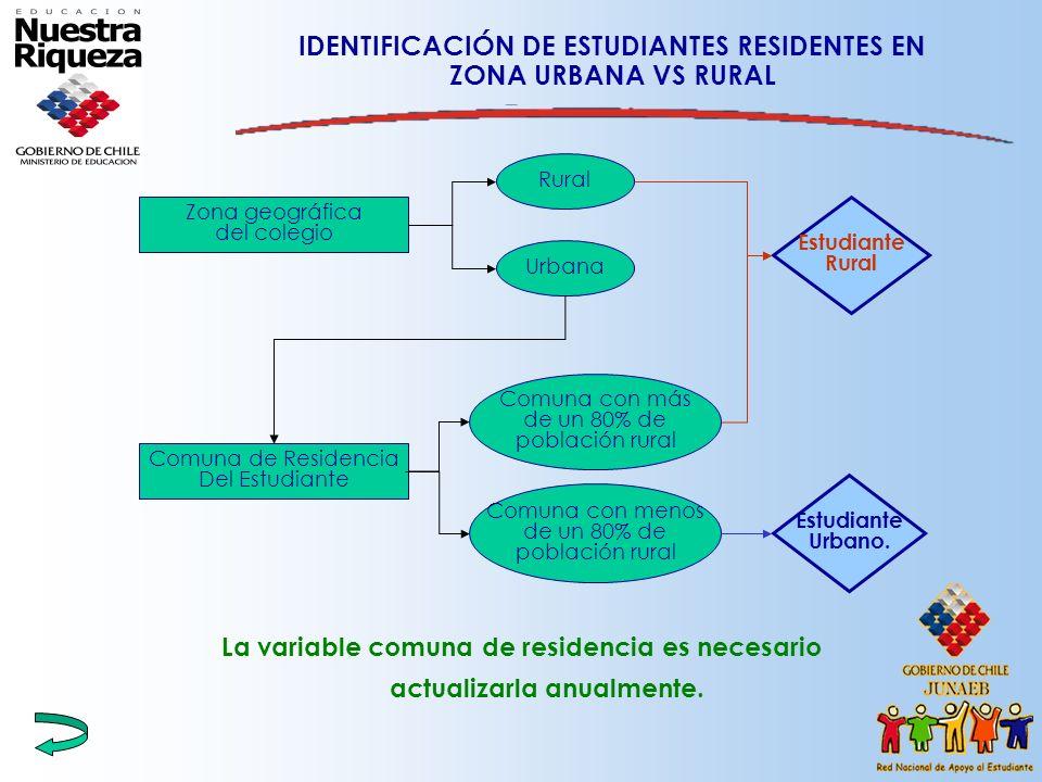 IDENTIFICACIÓN DE ESTUDIANTES RESIDENTES EN ZONA URBANA VS RURAL La variable comuna de residencia es necesario actualizarla anualmente. Comuna de Resi