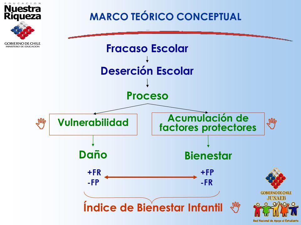 Deserción Escolar Proceso Vulnerabilidad Acumulación de factores protectores Fracaso Escolar Daño Bienestar +FR -FP +FP -FR MARCO TEÓRICO CONCEPTUAL Í