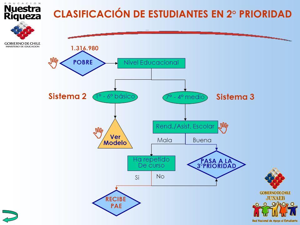 CLASIFICACIÓN DE ESTUDIANTES EN 2° PRIORIDAD Rend./Asist. Escolar PASA A LA 3°PRIORIDAD POBRE Nivel Educacional 1° - 6° básico 7° - 4° medio Ver Model