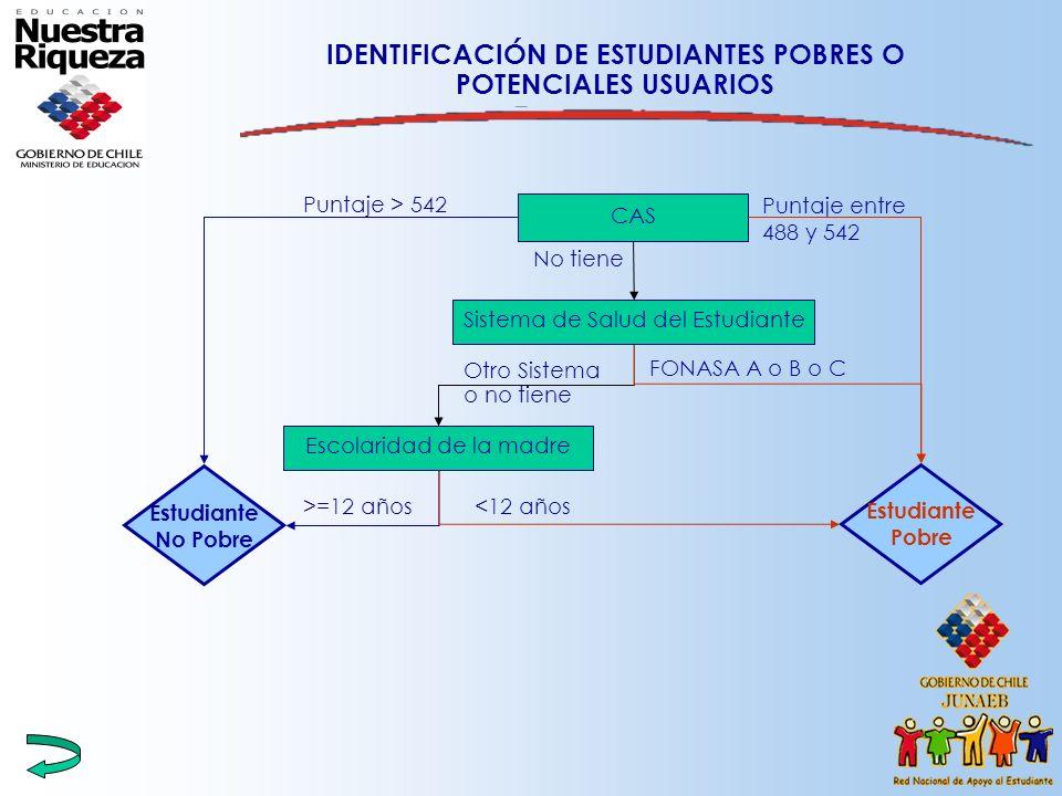 IDENTIFICACIÓN DE ESTUDIANTES POBRES O POTENCIALES USUARIOS Estudiante Pobre Estudiante No Pobre Sistema de Salud del Estudiante Otro Sistema o no tie