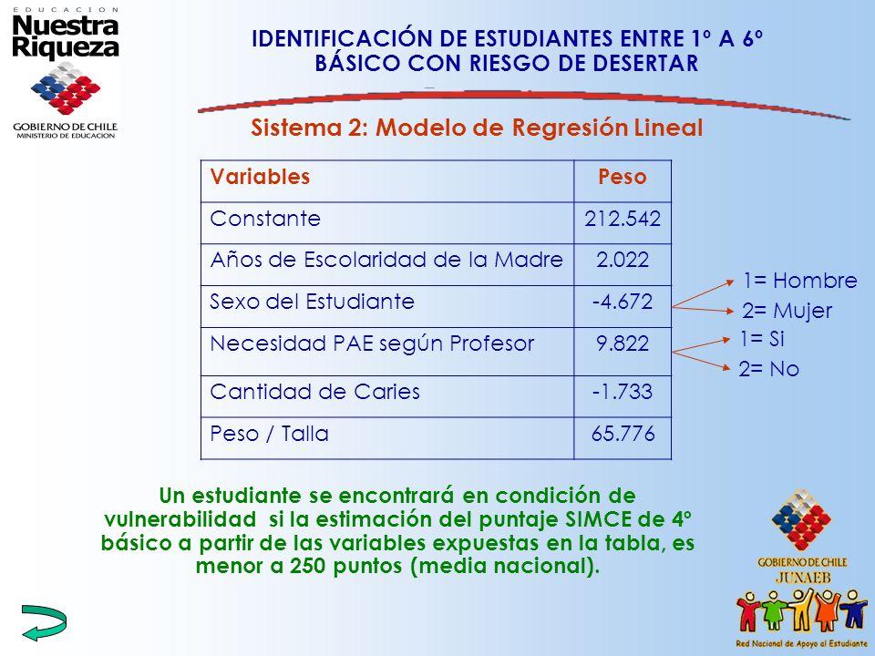IDENTIFICACIÓN DE ESTUDIANTES ENTRE 1º A 6º BÁSICO CON RIESGO DE DESERTAR Sistema 2: Modelo de Regresión Lineal Un estudiante se encontrará en condici