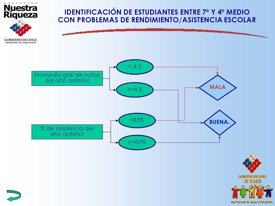 IDENTIFICACIÓN DE ESTUDIANTES ENTRE 7º Y 4º MEDIO CON PROBLEMAS DE RENDIMIENTO/ASISTENCIA ESCOLAR % de asistencia del año anterior <85% >=85% MALA Pro
