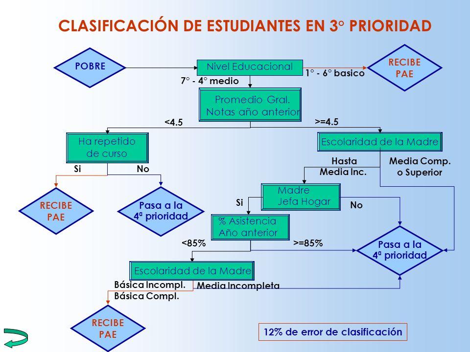 CLASIFICACIÓN DE ESTUDIANTES EN 3° PRIORIDAD 12% de error de clasificación Promedio Gral. Notas año anterior Ha repetido de curso Escolaridad de la Ma