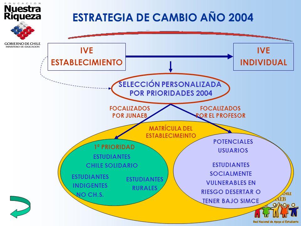 ESTRATEGIA DE CAMBIO AÑO 2004 IVE ESTABLECIMIENTO IVE INDIVIDUAL SELECCIÓN PERSONALIZADA POR PRIORIDADES 2004 1ª PRIORIDAD ESTUDIANTES CHILE SOLIDARIO